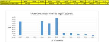 Se aprueba la Cuenta General 2016 con remanente de tesorería positivo por octavo año consecutivo