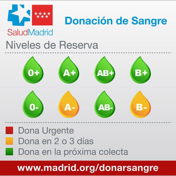 El Centro de Transfusión pide a los madrileños que donen sangre la semana del Puente de la Constitución
