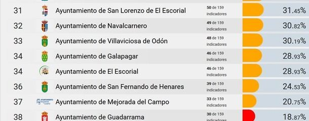 Galapagar suspende en Transparencia, según Dyntra.org