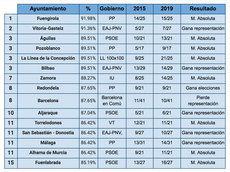 La Transparencia, un valor electoral en alza también en Torrelodones
