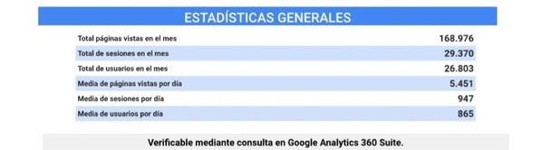 Las páginas vistas en la web de El Faro del Guadarrama el paso mes de mayo fue de 169.976