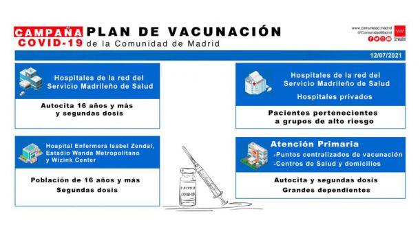 Plan de Vacunación de la Comunidad de Madrid